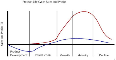Product Life Cycle: Different Stages In Product Life Cycle