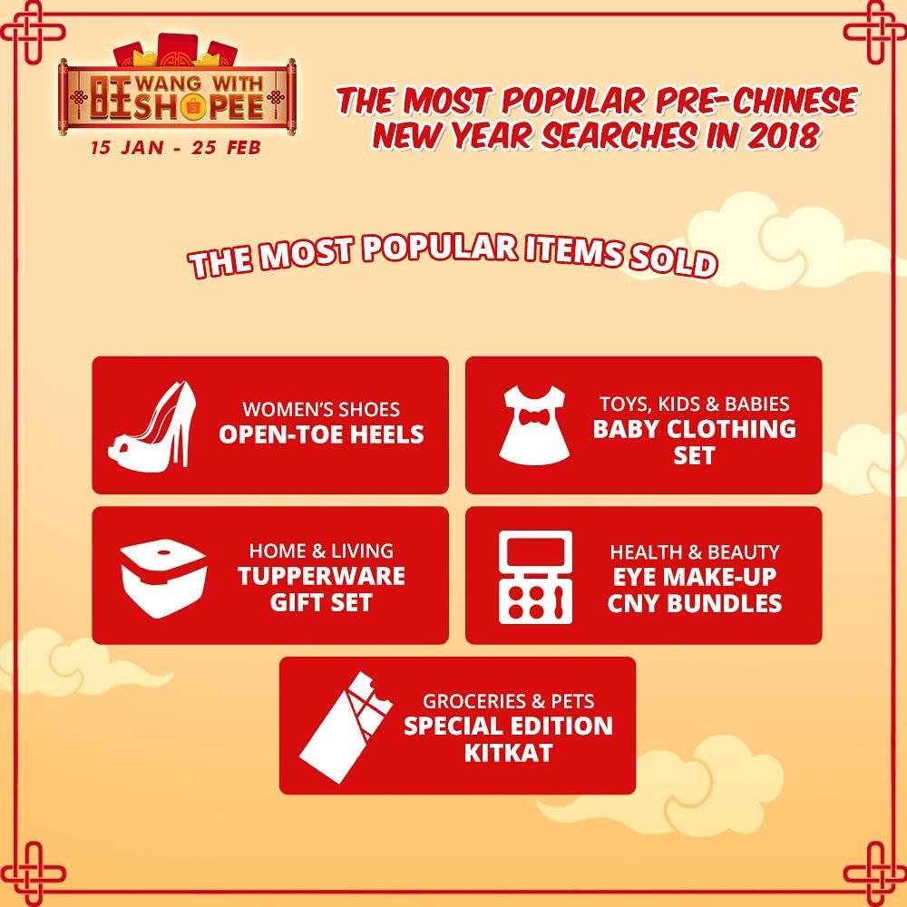 Carian Dalam Talian Di Platform Shopee Meningkat Sebanyak 32℅ Sempena Perayaan Tahun Baru Cina
