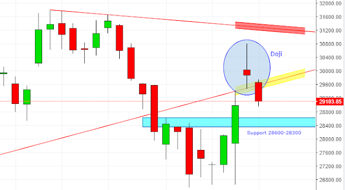 Banknifty Weekly Doji Candle Forms - Analysis for 1st Oct