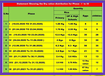 DRY RATION SCALE FOR ALL PHASES..