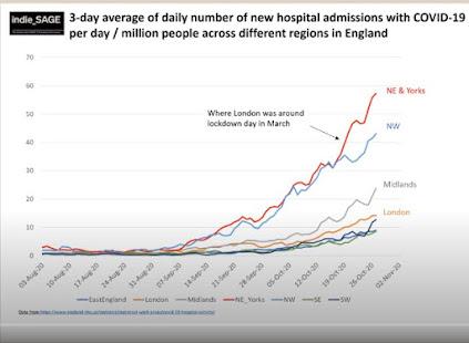 301020 indie SAGE hospital admissions per 100,000 UK regions