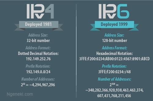 IP Versi 6
