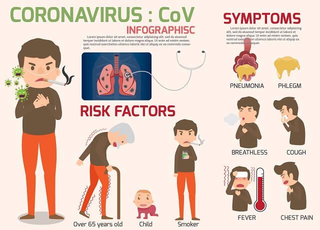 Corona Symptoms - கொரானா நோயின் அறிகுறிகள்