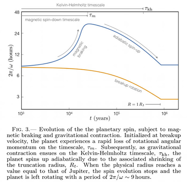 Interaction of planetary magnetic field with ionized disk can slow rotation rate (Source: K. Batygin, arXiv:1803.07106v1)