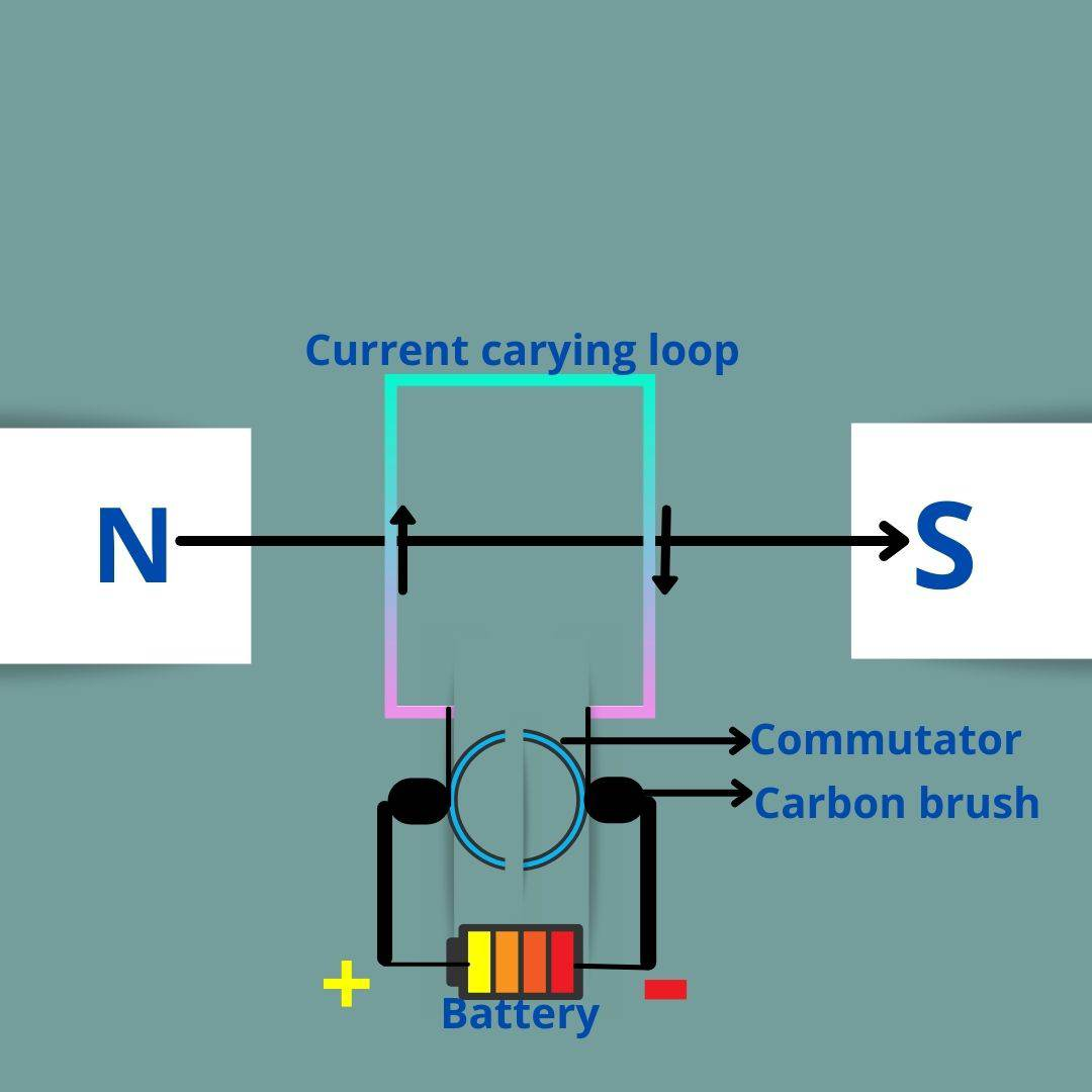 Electric Motor, Electric motors types in Hindi   Engineer Dost