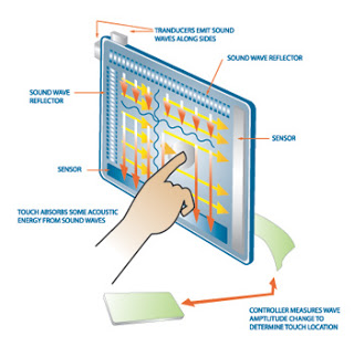 هل تعرف كيف تعمل الشاشة اللمس ؟!