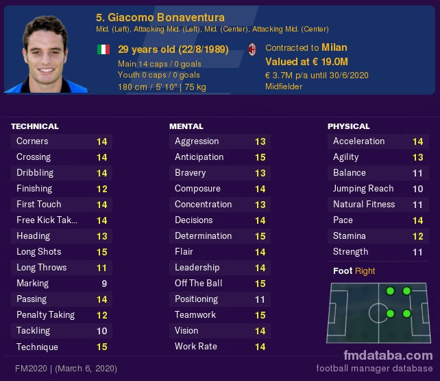 Giacomo Bonaventura FM21 Free Agents