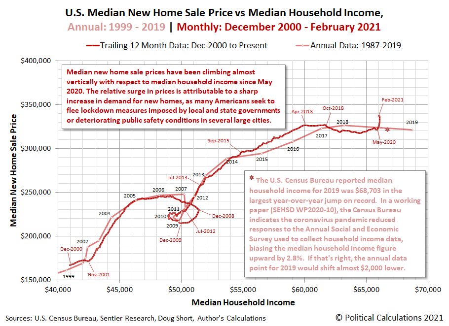 U.S. Median New Home Sale Price vs Median Household Income, Annual: 1999 to 2019 | Monthly: December 2000 to February 2021