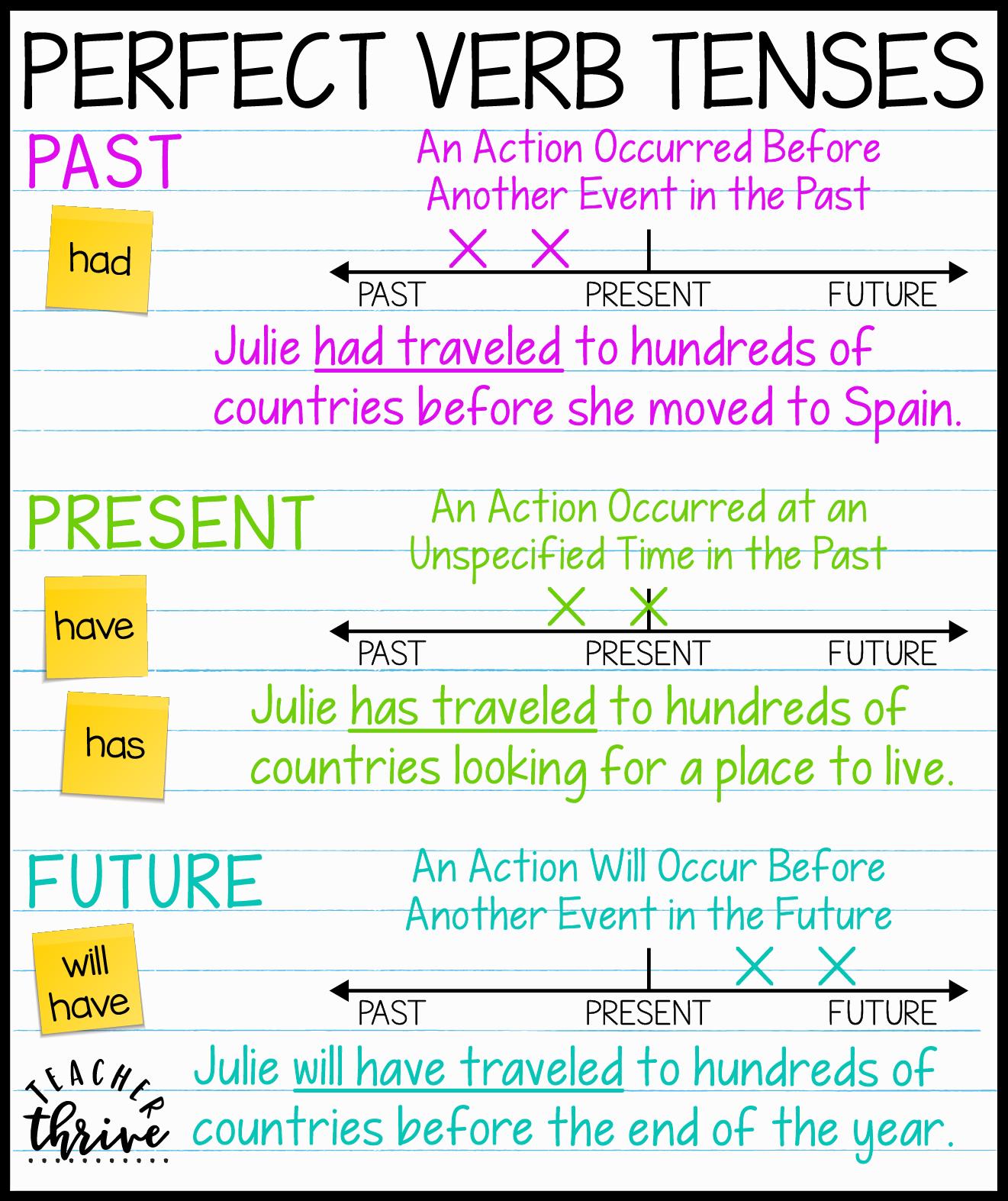 Teaching Verb Tenses Using Timelines