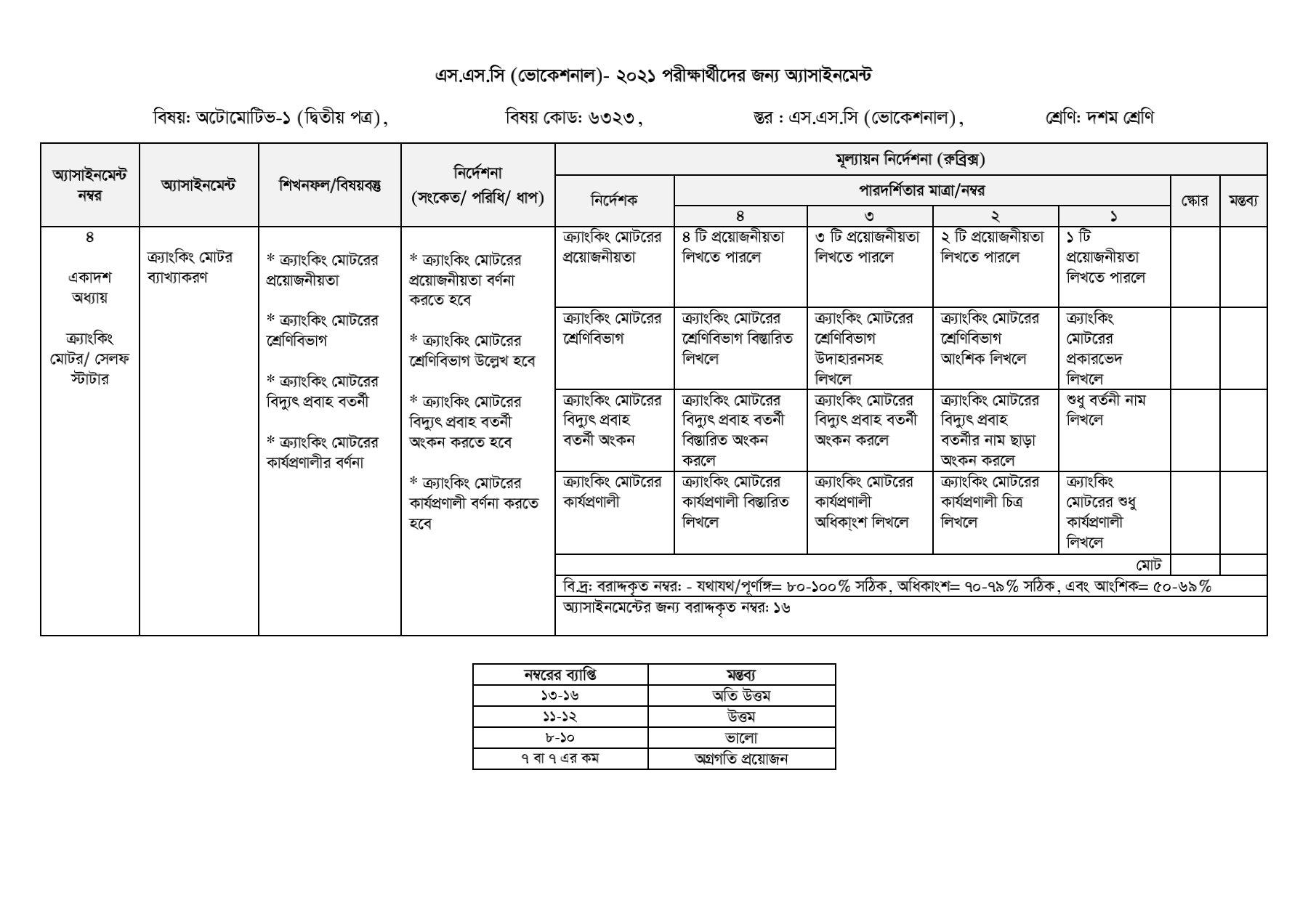 SSC / Dakhil (Vocational) 9th-10th class assignment solution / Answer 2021 3rd week 11