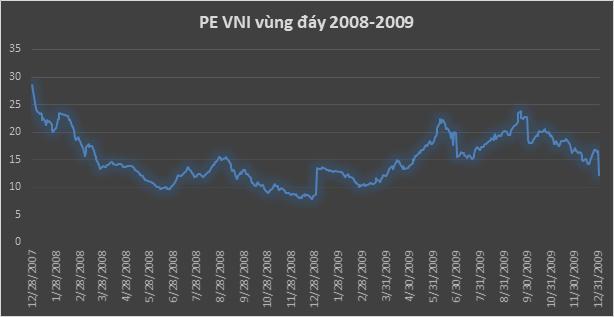 Định giá P/E thị trường chứng khoán Việt nam trong quá khứ