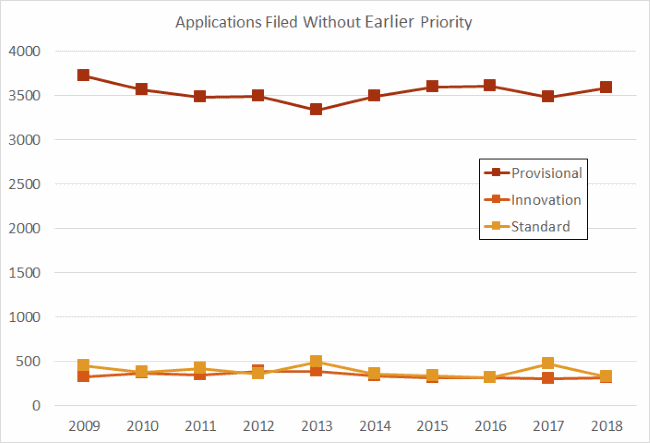 Without-priority filings