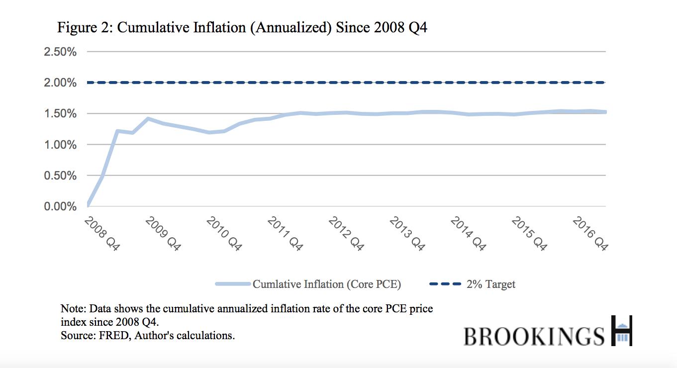 Die Höhe der Inflationsrate in Deutschland lässt sich aus dem Verbraucherpreisindex berechnen, der monatlich vom Statistischen Bundesamt ermittelt wird. Anzeige Dieser Verbraucherpreisindex ist ein Maß für die durchschnittliche Preisentwicklung der Waren und Dienstleistungen, die private Haushalte in Deutschland in Anspruch nehmen/5(47).