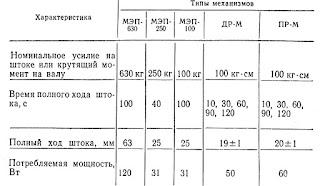 Основные характеристики прямоходных электрических исполнительных механизмов