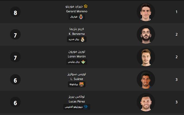 spanish-primera-division-scorers