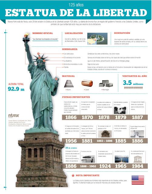 125 años de la Estatua de la Libertad Infografía