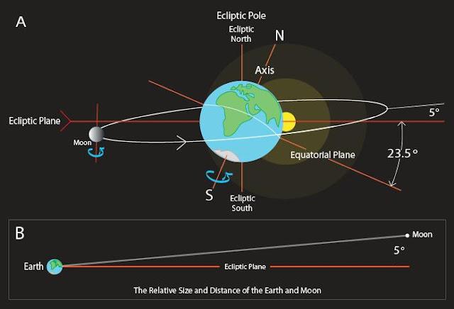 Mặt trăng là một vệ tinh nhân tạo, 7 bằng chứng khó chối cãi