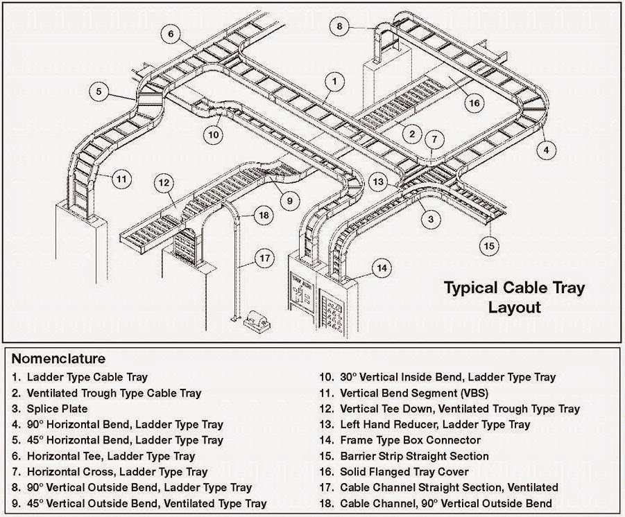 types of electrical wiring diagram volvo fan relay engineering world: typical cable tray layout