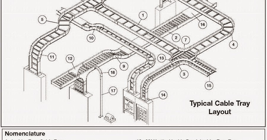 Electrical Engineering World Typical Cable Tray Layout