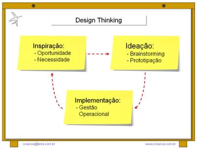 Metodologia IDM Innovation Decision Mapping Workshop Treinamento Liderança Facilitação