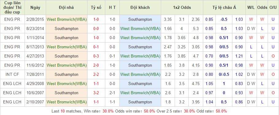 West Bromwich vs Southampton cach vao 12bet