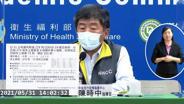 國內疫情5/31新增278確診及73校正回歸 飛離島5機場設立篩檢站