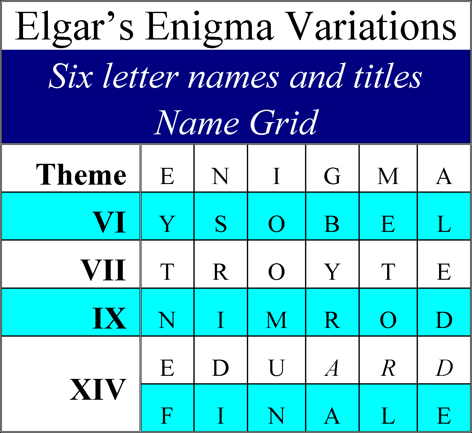 Elgar's Enigma Theme Unmasked: Six 6-Letter Names and Elgar's 6 x 6