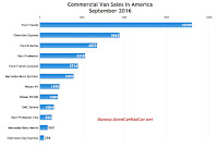 USA commercial van sales chart September 2016