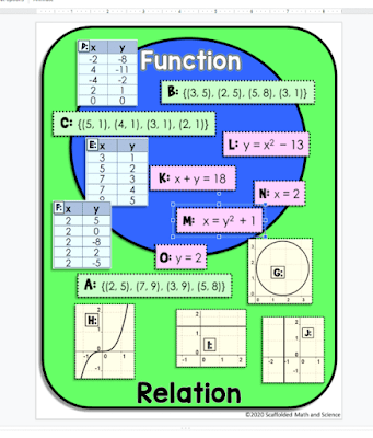 Function vs. Relation Venn Diagram Sorting Activity - print and digital