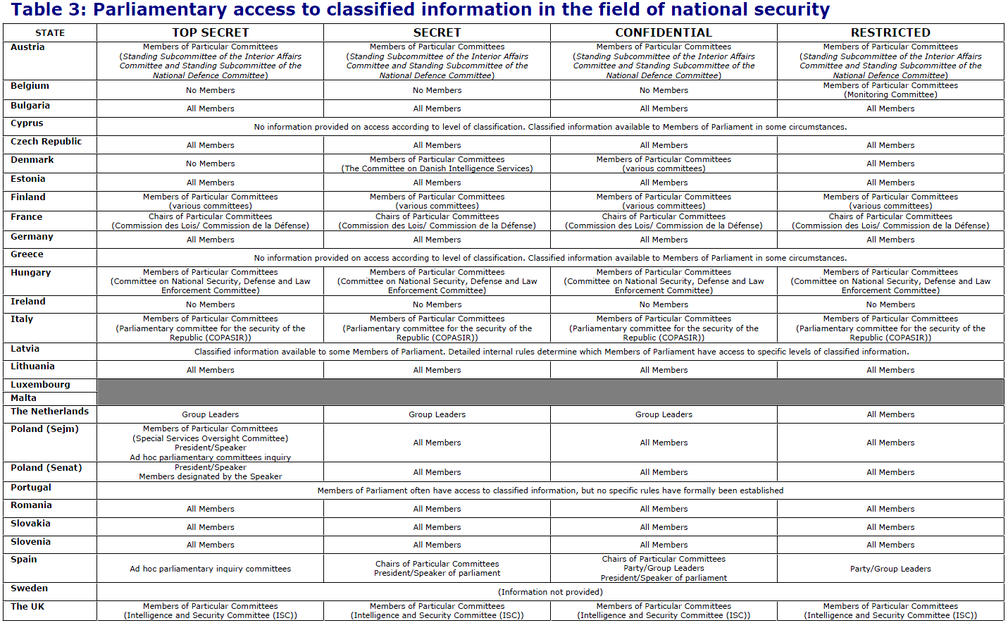 Management and Oversight of Federal Information Technology