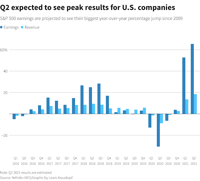 Crecimiento compañías EEUU
