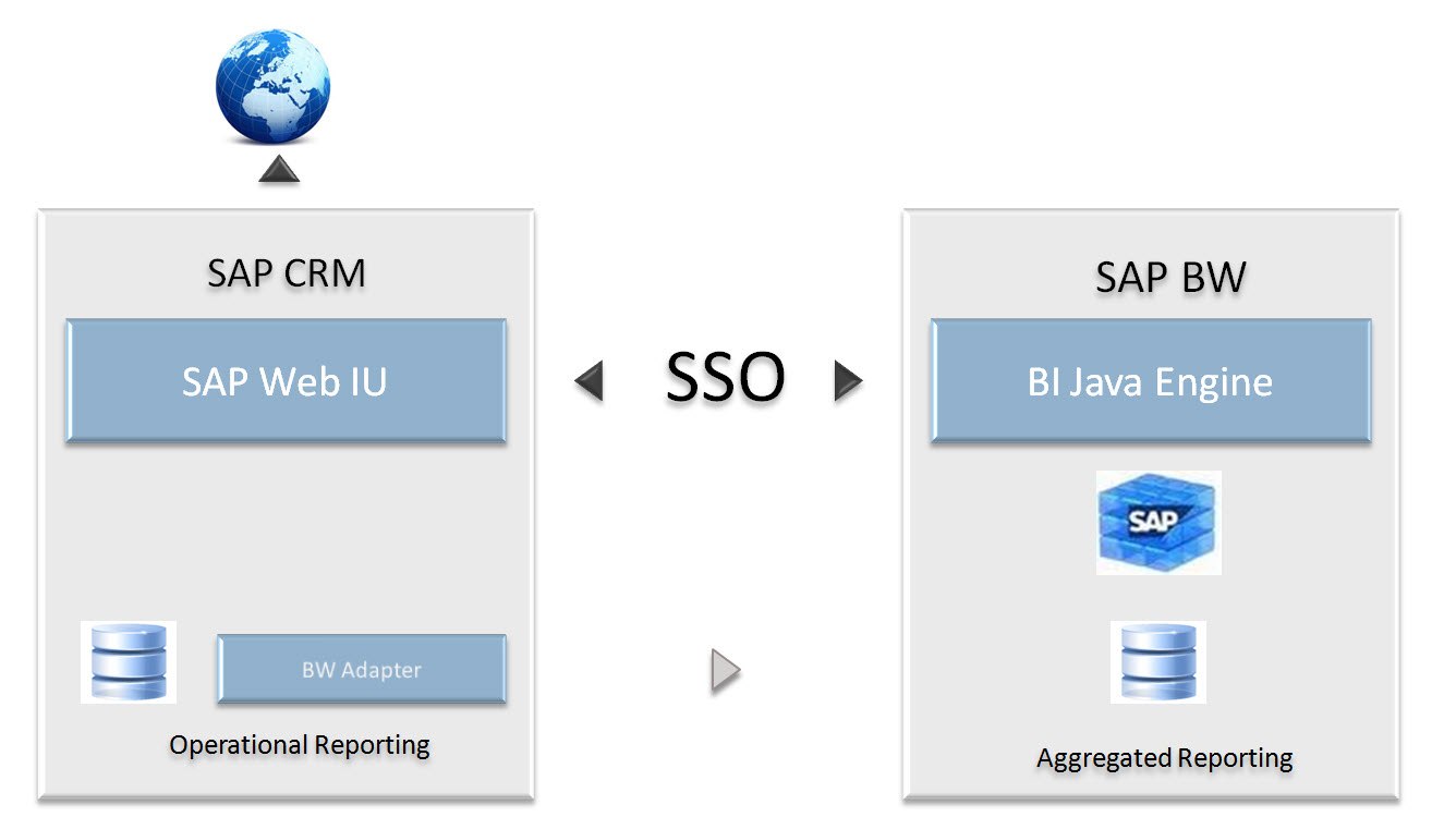 How to install SSO between CRM and BW - Acorel