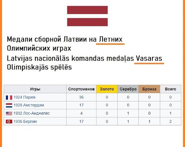 Медали сборной Латвии на олимпийских играх до 1940 года