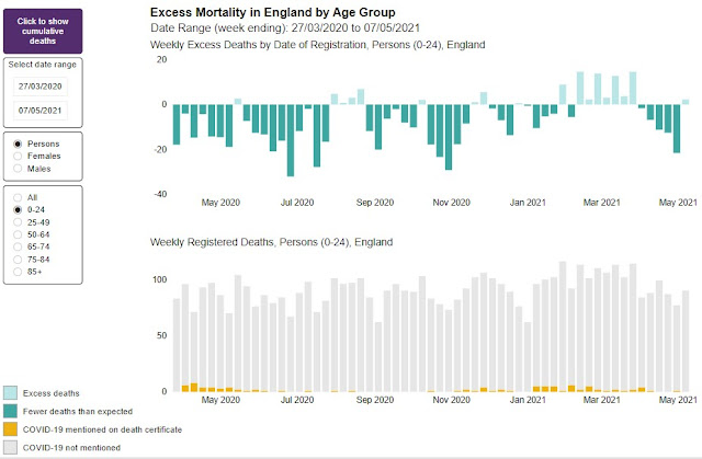 Excess mortality England May 2020 to present 200521 age 0 to 24