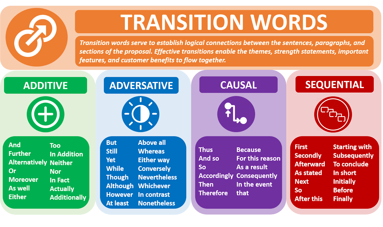 Back To The Basics Why Using Transition Words Is Critical