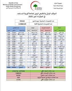 الموقف الوبائي والتلقيحي اليومي لجائحة كورونا في العراق ليوم الثلاثاء الموافق ٦ تموز ٢٠٢١