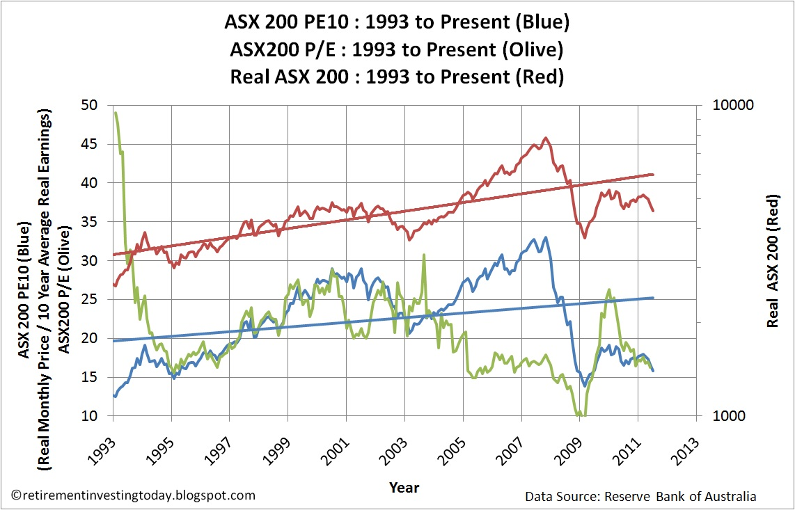 Is The Australian Stock Market Asx 200 Cyclically Adjusted Pe Ratio Cape Or Asx200 Pe10 June 2017 Update