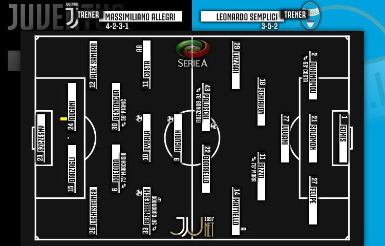 Serie A 2017/18 / 10. kolo / Juventus - SPAL 4:1 (2:1)