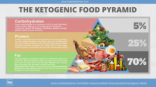 List of foods for the keto diet