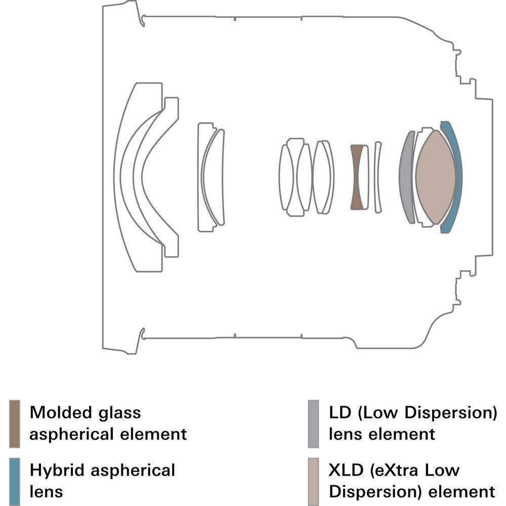 Оптическая схема объектива Tamron 10-24mm f/3.5-4.5 Di II VC HLD