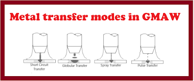 Metal transfer modes in GMAW