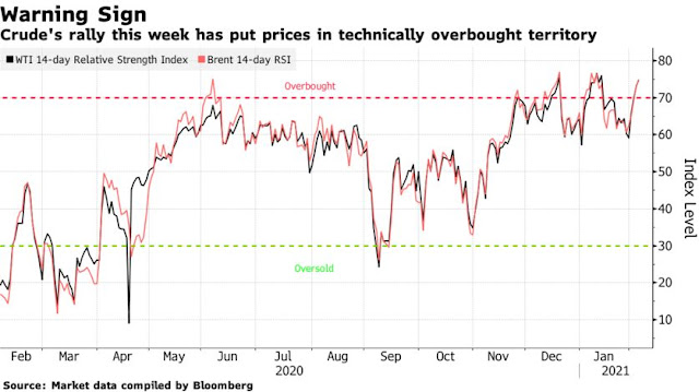Brent Oil Within Sight of $60 on Expectations for Tight Supply - Bloomberg