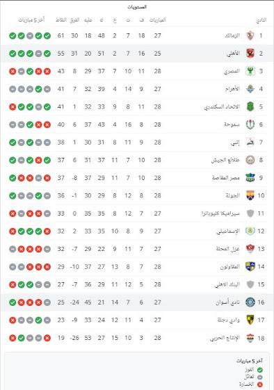 الترتيب العام للدوري المصري الممتاز لكرة القدم قبل مباراة الأهلي وأسوان