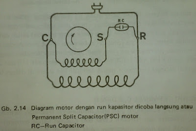 Capacitor Motor , Jenis-Jenis Capacitor Motor