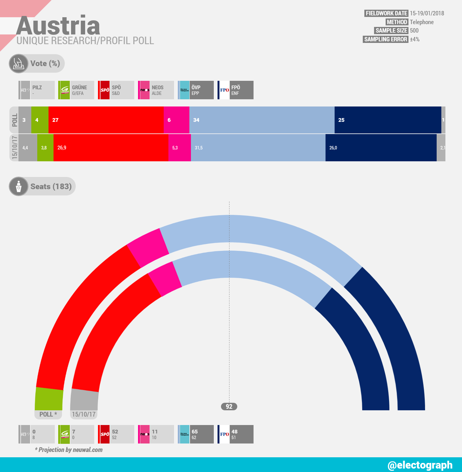 AUSTRIA Unique Research poll chart for Profil, January 2018