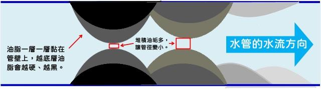 水管堆積油垢太多管徑變小