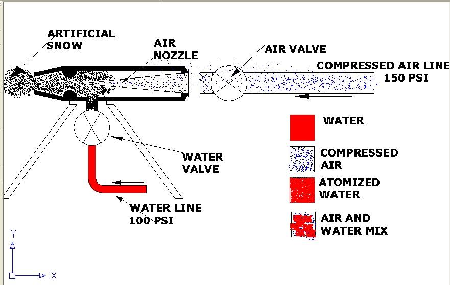 evaporation fog diagram
