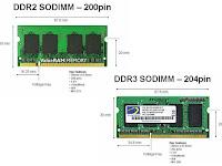 Cara Mudah Upgrade Memory DDR Di Notebook