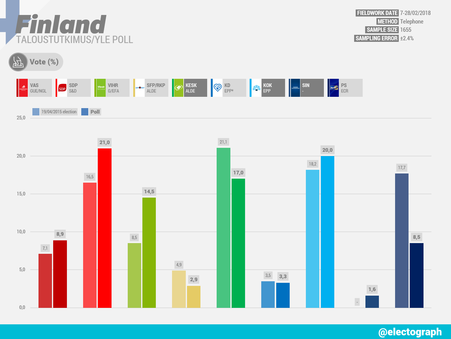 FINLAND Taloustutkimus poll chart for Yle, February 2018