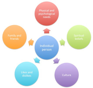 Person Centred Care, also described as 'patient-centred care', 'client-centred care', or 'resident-centred care'.  Each of these options has a very specific context.